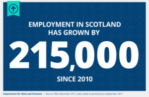 November 2017 labour market statistics for Scotland