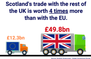 The UK continues to be Scotland's largest market for trade.